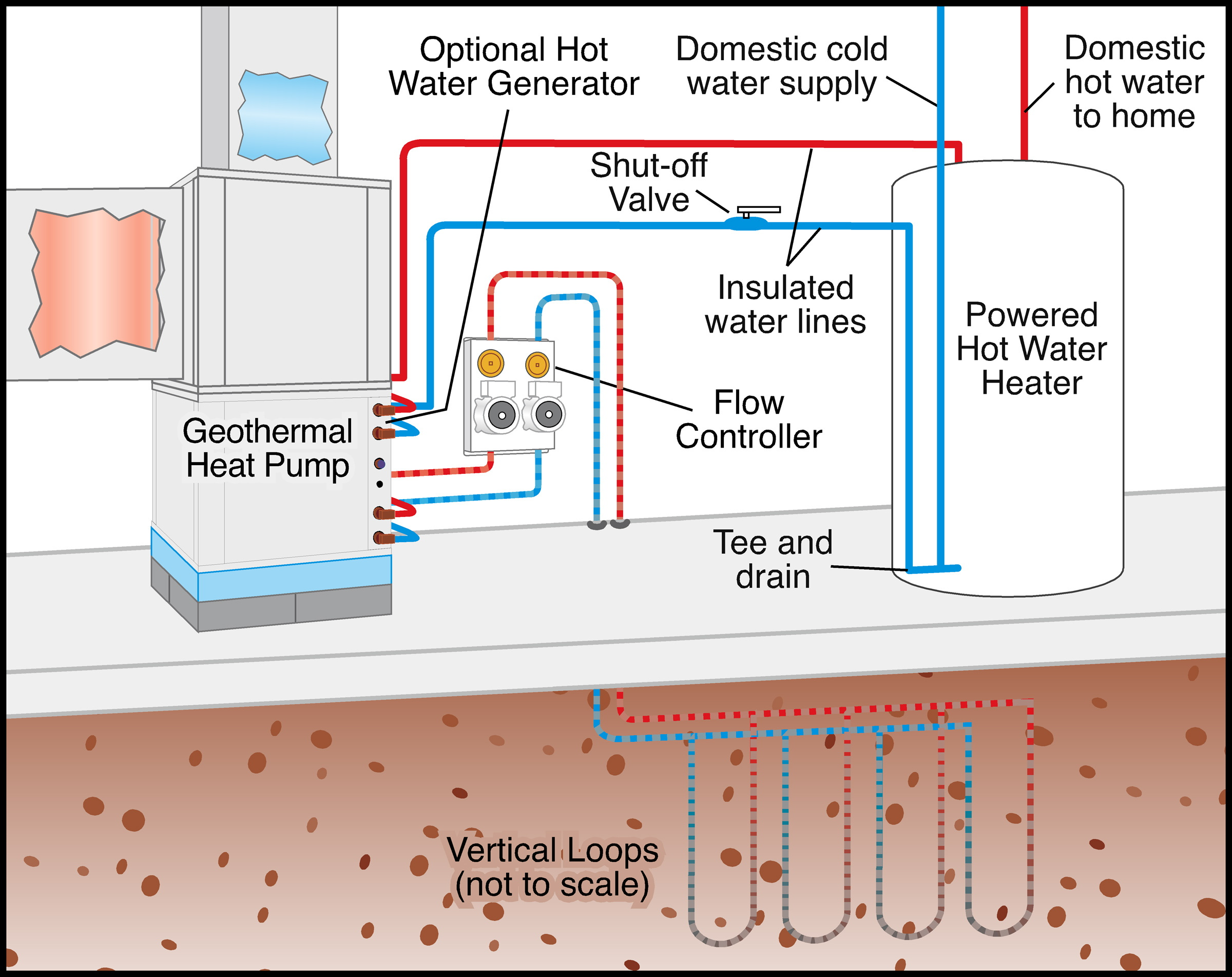 Dulley column color graphics this schematic shows how the geothermal heat pump is attached to water heater for domestic hot water the water is heated for free during the summer swarovskicordoba Image collections