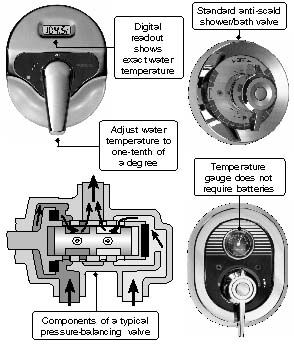 several types of shower valves