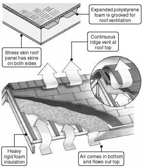 how a vented roof panel creates a cathedral ceiling