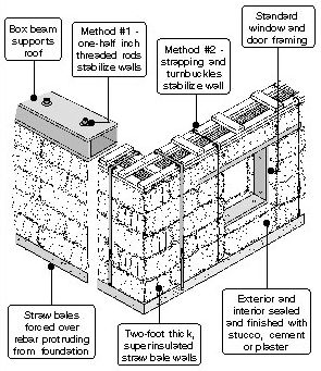 straw bale house plans. How A Straw Bale House Walls Are Assembled. Plans .