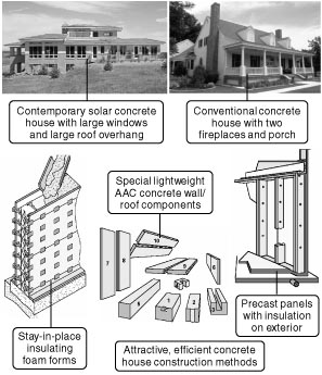 860 Many Methods To Use Concrete To Build Strong
