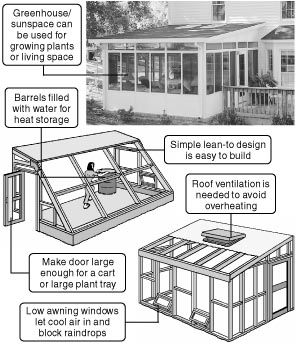 769 Build An Inexpensive Efficient Sunroom Greenhouse