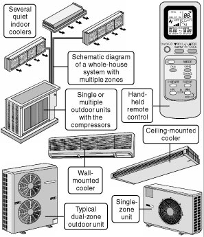 421 Mini Split Ductless Central Air Conditioners For